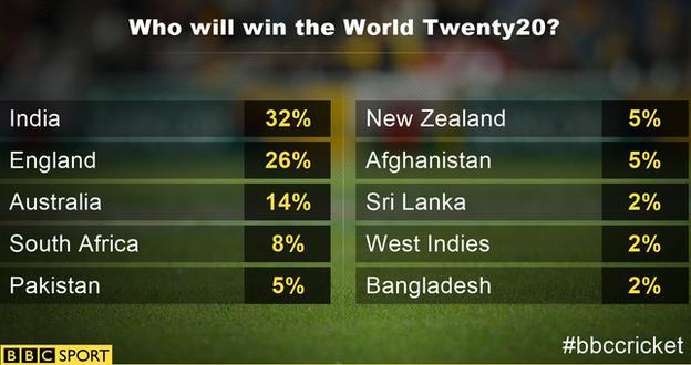 World T20 graphic