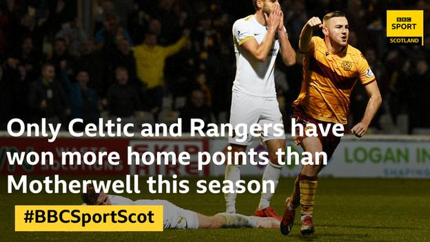 Motherwell have the third best home form in the league this season