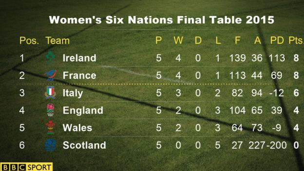 The 2015 Women's Six Nations final table