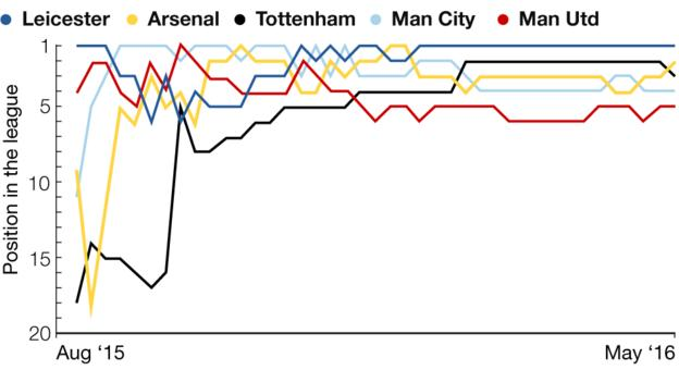 Graphic showing battle for top four and how league positions changed during the course of the season for the top six clubs