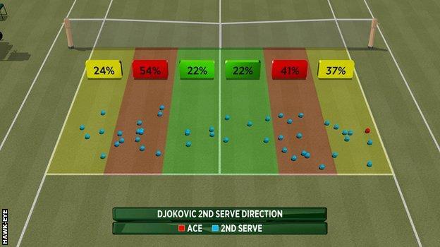 Hawk-Eye analysis of Novak Djokovic's second serve