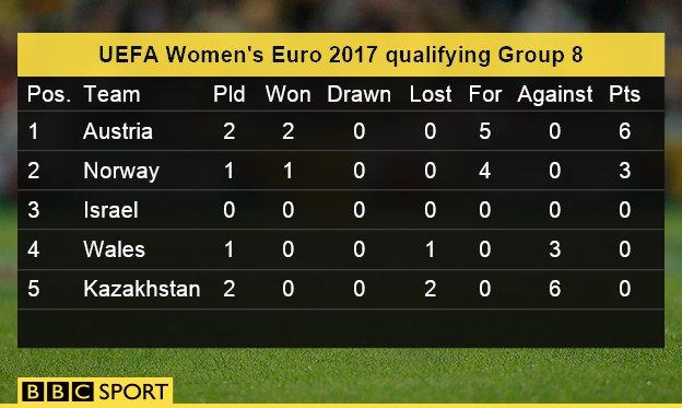 UEFA Women's Euro 2017 qualifying Group 8 table