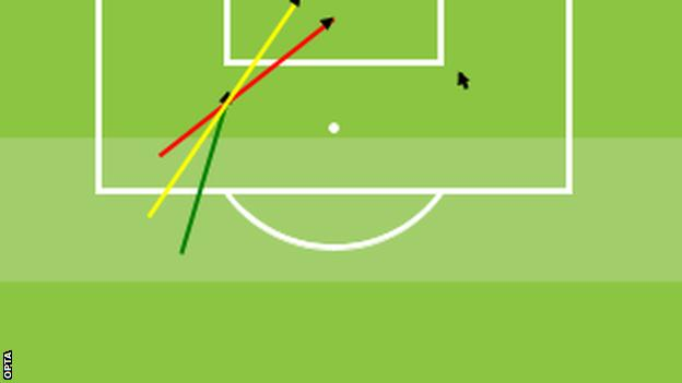Watford shots on goal