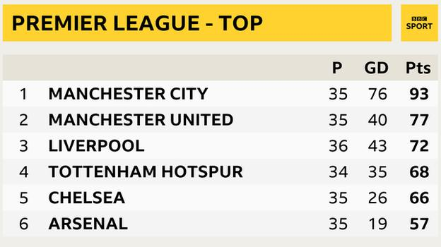 Premier League snapshot - top of the table: Man City 1st, Man Utd 2nd, Liverpool 3rd, Tottenham in 4th, Chelsea in 5th and Arsenal 6th