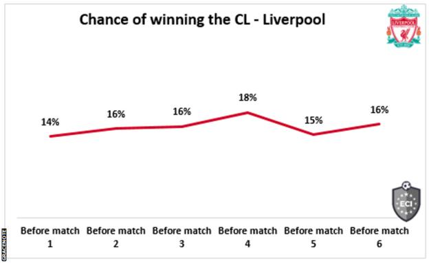 Liverpool'un Şampiyonlar Ligi'ni% 16 kazanma şansını gösteren bir grafik