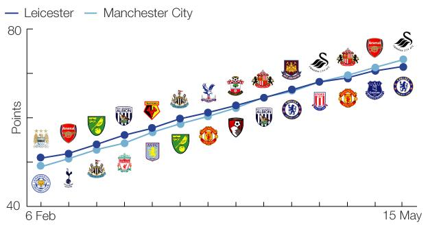 Game by game - how the title race will be decided
