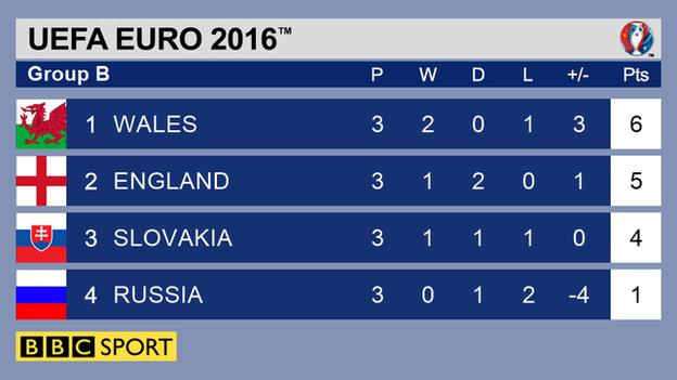 Wales Group B table