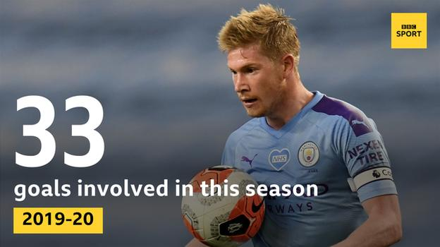 Graphic showing Kevin de Bruyne has been involved in 33 Premier League goals this season