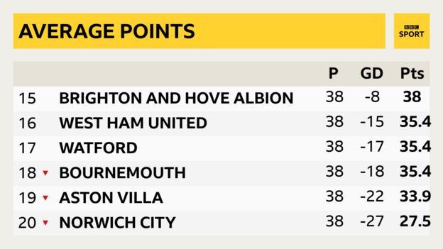 Bottom six if based on average points per game