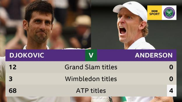 Novak Djokovic and Kevin Anderson ready for Wimbledon final