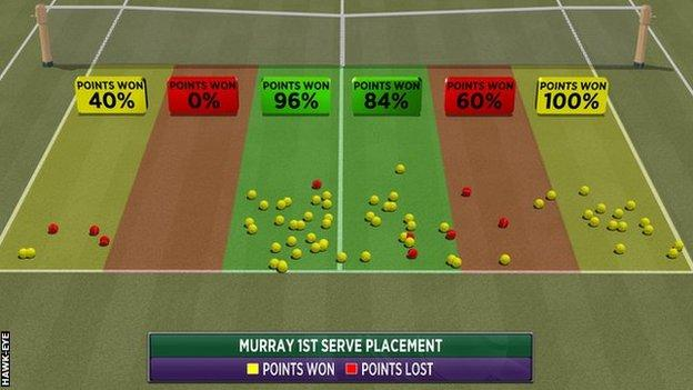 Hawk-Eye graphic showing where Andy Murray directed his first serves in the Wimbledon final against Milos Raonic