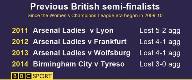 Previous British semi-finalists