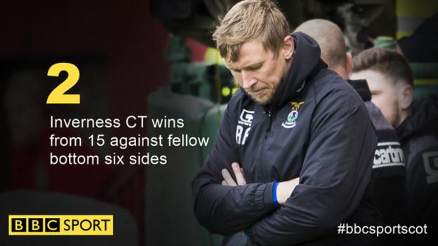 Inverness CT statistic this season