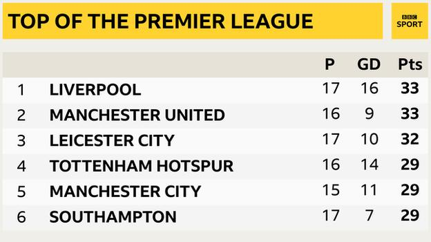 Snapshot of the top of the Premier League table: 1st Liverpool, 2nd Man Utd, 3rd Leicester, 4th Tottenham, 5th Man City & 6th Southampton