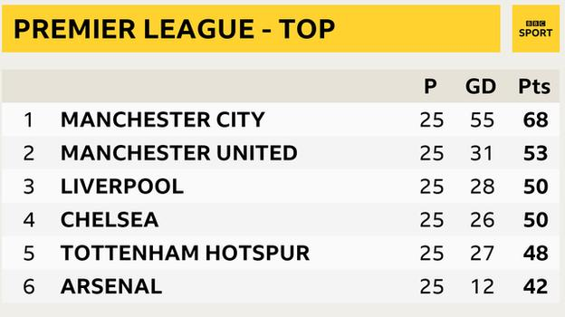 Premier League snapshot showing the top of the table: Man City 1st, Man Utd in 2nd, Liverpool 3rd, Chelsea 4th, Tottenham 5th and Arsenal in 6th