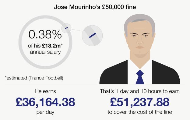 Jose Mourinho graphic