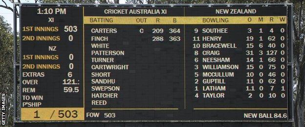 Scoreboard for Cricket Australia XI v New Zealand