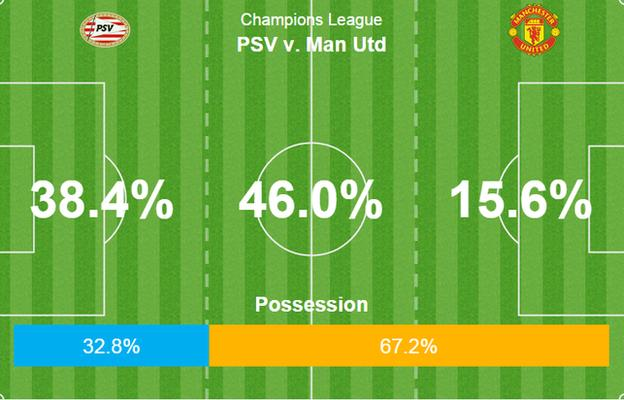 Manchester United dominated possession and territory but could not convert their chances