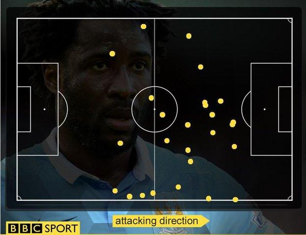 Manchester City striker Wilfried Bony failed to touch the ball in the Norwich area