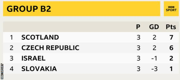 Group B2 in the Nations League showing Scotland top and Czech Republic, Israel and Slovakia second, third and fourth respectively