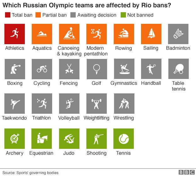 Graphic showing which Russian athletes have been banned from the Rio Olympics