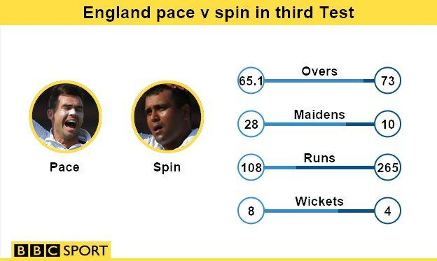 Pace v spin