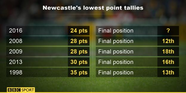 Statistic graphic showing Newcastle's 2015/16 season is there lowest in their Premier League history
