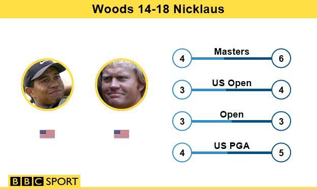 Tiger Woods v Jack Nicklaus major wins