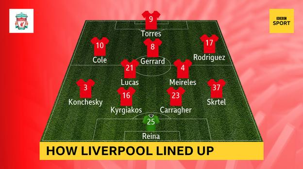 Graphic showing the Liverpool team the last time they lost to Everton: Reina, Skrtel, Carragher, Kyrgiakos, Konchesky, Lucas, Meireles, Rodriguez, Gerrard, Cole, Torres