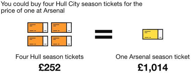 Hull City compared to Arsenal season tickets