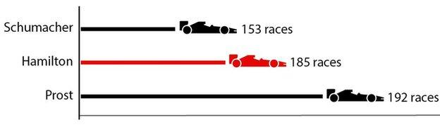 Graphic of how long it took Michael Schumacher, Alain Prost and Lewis Hamilton to get to 50 wins