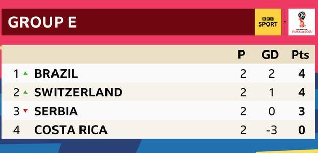 Group E: Brazil 4pts, Switzerland 4pts, Serbia 3 pts, Costa Rica 0 pts