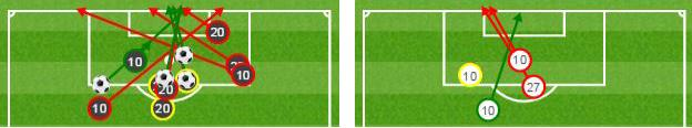 Graphic showing Dele Alli and Harry Kane had 13 shots against Stoke, including four goals (above left). In contrast, Stoke's attacking trio of Bojan, Marko Arnautovic and Xherdan Shaqiri managed four. Ball = goal, green = on target, red = off target, yellow = blocked