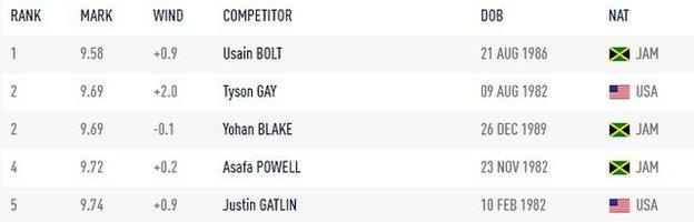 Men's 100m top list