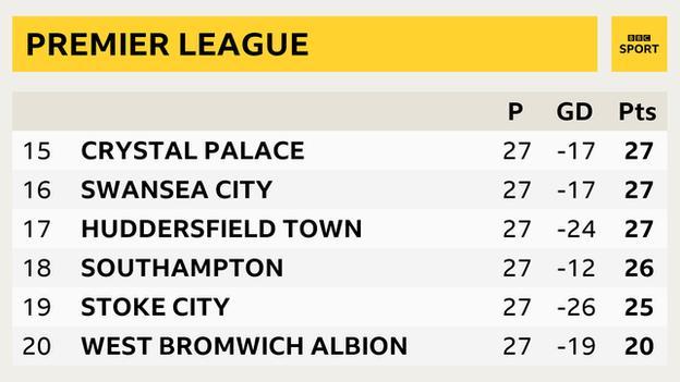 Bottom six places of the Premier League table