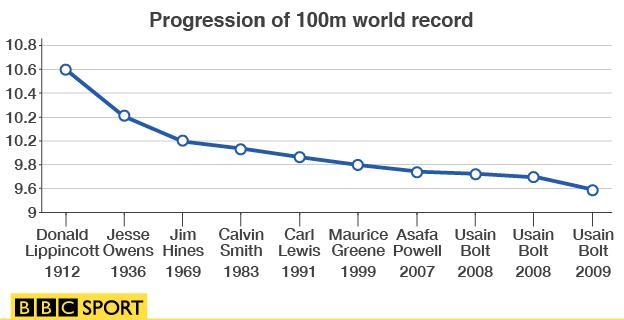 Progression of 100m world record