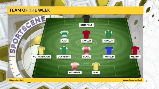Team of the week graphic
