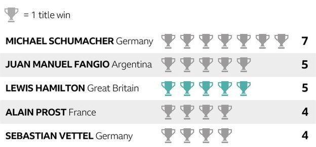 F1 title wins
