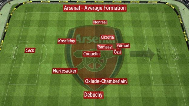 Average positions of Arsenal players against West Ham