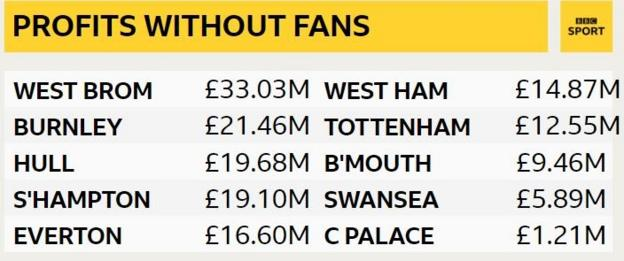 List of 10 clubs that would have made a pre-tax profit without matchday income in 2016/17