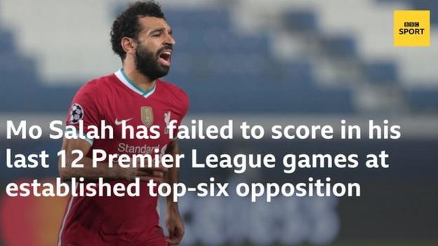 Мо Салах не смог забить в последних 12 выездных матчах Премьер-лиги против известных соперников из шестерки лучших.