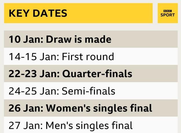 Australian Open key dates