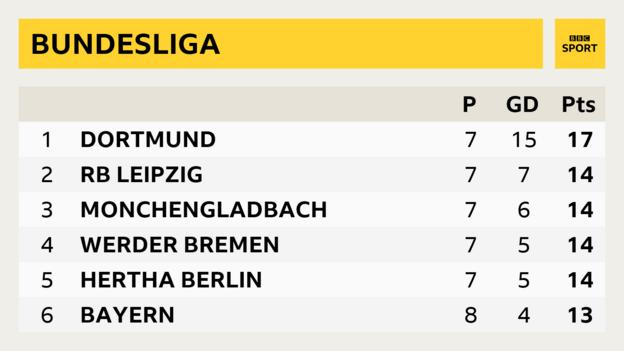Bundesliga table showing Bayern Munich in sixth place, four points behind leaders Borussia Bortmund