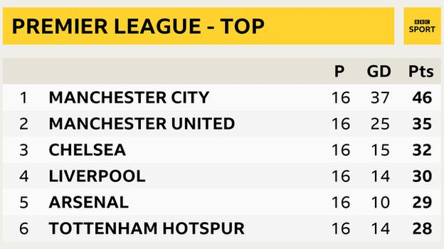 Premier League table - top six snapshot: Man City in 1st, Man Utd 2nd, Chelsea 3rd, Liverpool 4th, Arsenal 5th and Tottenham in 6th place
