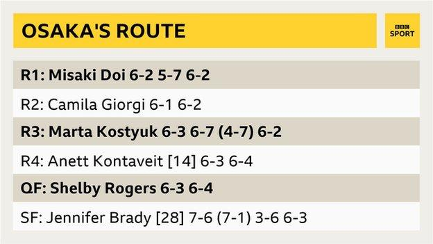 Naomi Osaka's route to the US Open final