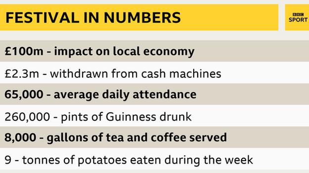 Cheltenham in numbers