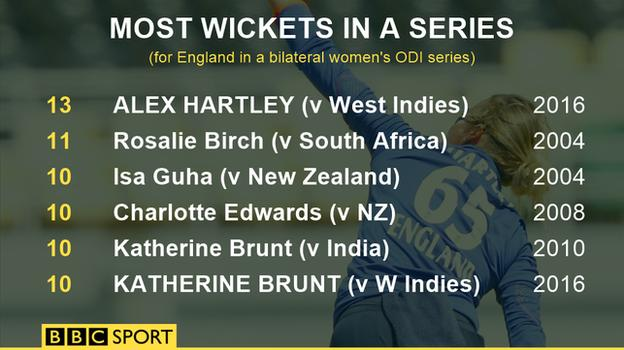 Graphic of England wickets in a bilateral ODI series
