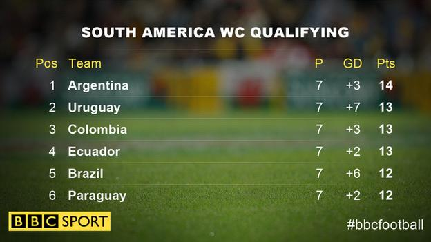 South America qorld cup qualifying table