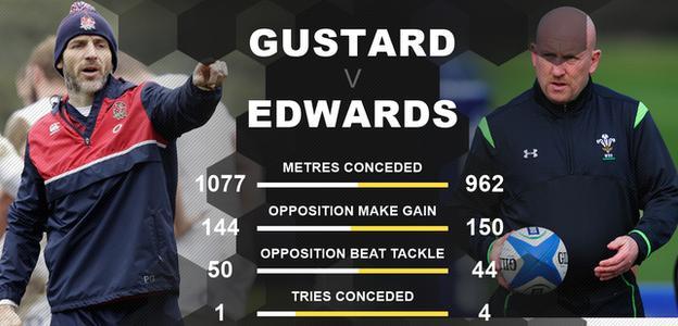 Defensive stats for England v Wales