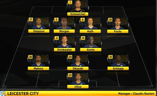 Leicester City's starting XI v Swansea